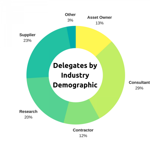 Copy of Industry Demographic